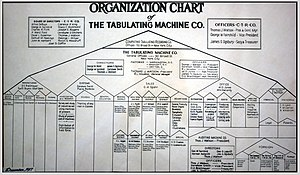 Organizational chart - Organization Chart of Tabulating Machine Co., 1917