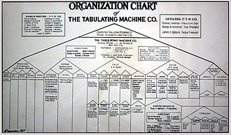 Computing-Tabulating-Recording Company - 1917 Organizational chart This style of chart, pyramids dividing into five parts, was required by Patterson. One of the many things Watson brought from NCR to CTR.