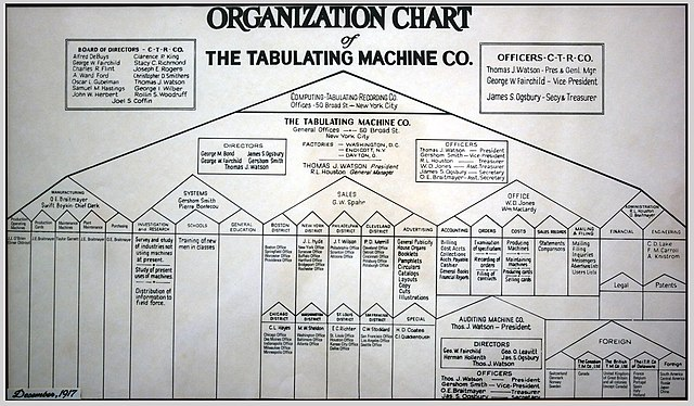 Corporate Structure Organizational Chart: Tabulating Machine Co Organization Chart.jpg - Wikimedia Commons,Chart