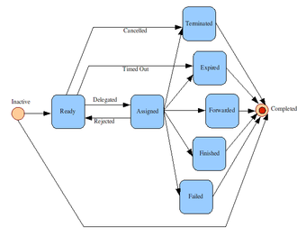 Task management - Image: Task Life Cycle