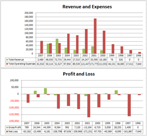 Transmeta - Revenues, expenses, gross profits and losses from 1996 to 2007