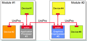 UniPro protocol stack - Example system architecture showing multiple UniPro devices connected via UniPro switches