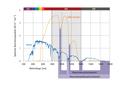 WIRA-Wiki-GH-001-de-Spektren-wIRA-Strahler-und-Sonne.png
