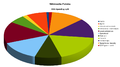 WMPL 2015 spending structure.png