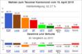 Wahldiagramm TI 2015.png