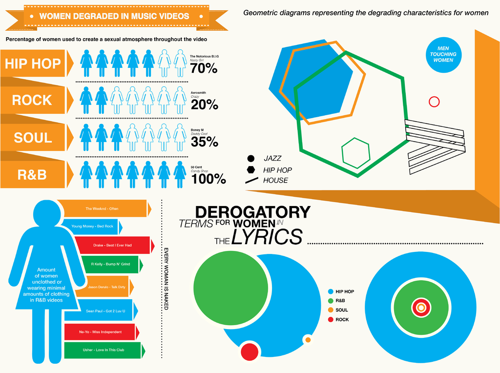 Image result for infographics hiphop music