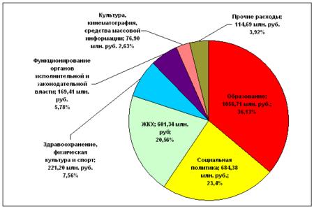 Схема расходы бюджета