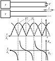 Эпюры напряжения, тока и входного сопротивления в линии, нагруженной на ёмкость.JPG