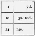 1911 Britannica - Arithmetic14.png