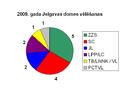 2009 vēlēšanas Jelgava.png