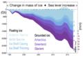20210125 The Cryosphere - Floating and grounded ice - imbalance - climate change.png