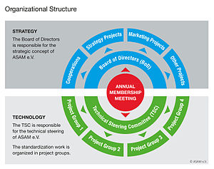 Association for Standardisation of Automation and Measuring Systems - Organizational Structure of ASAM e.V.