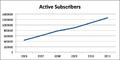 Active subscribers SL.png