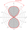 Antennendiagramm1.png