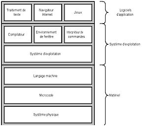 ArchitectureSystemeInformatique.jpg