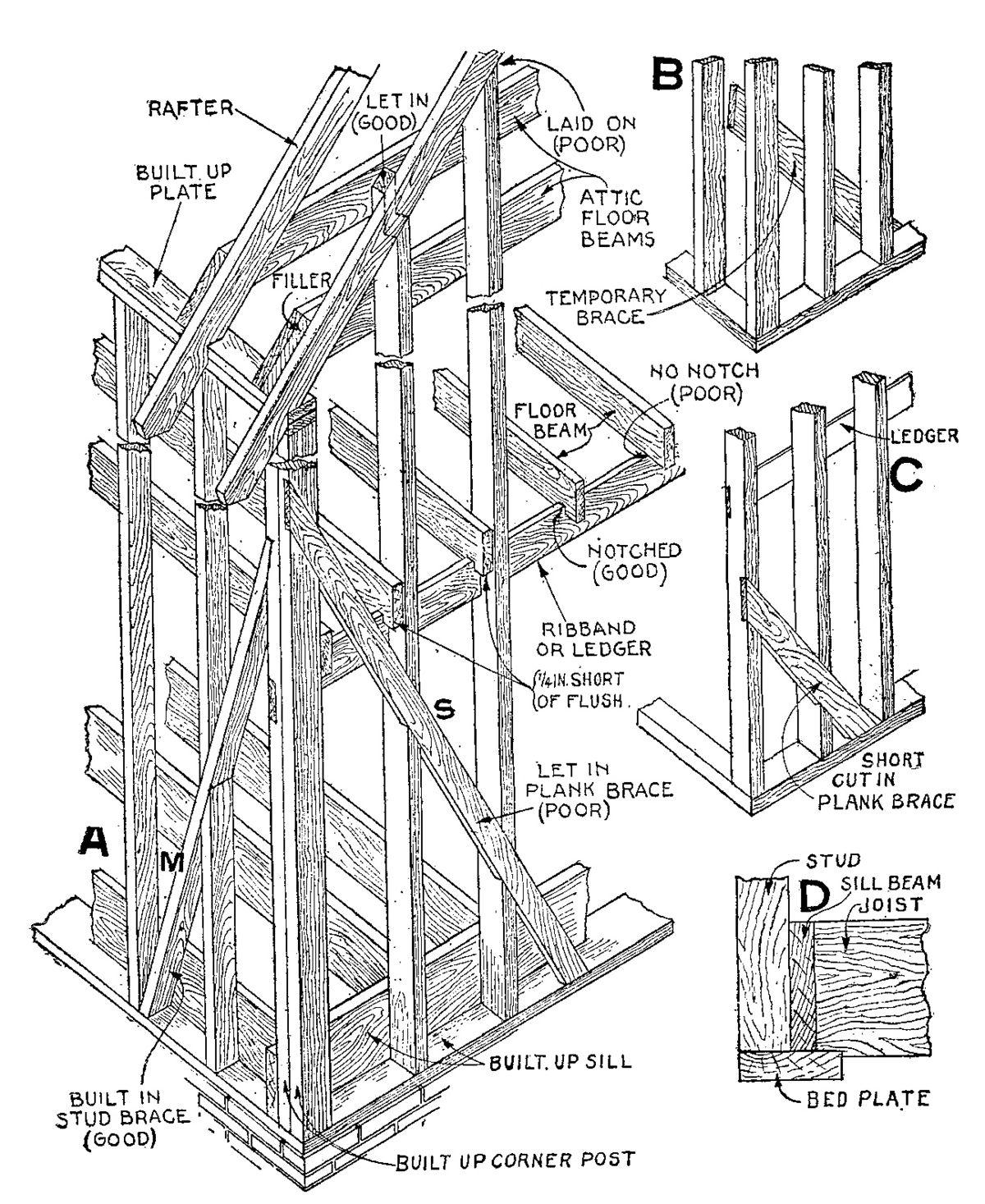 Construction à ossature croisée dite « balloon frame » — Wikipédia