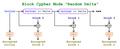 "Block Cypher Mode ""Random Delta"" - Scheme.png"