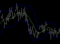 Bollinger bands example, 2 stddevs.png