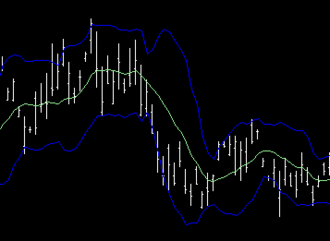 Open-high-low-close chart - An OHLC chart, with a moving average and Bollinger bands superimposed.