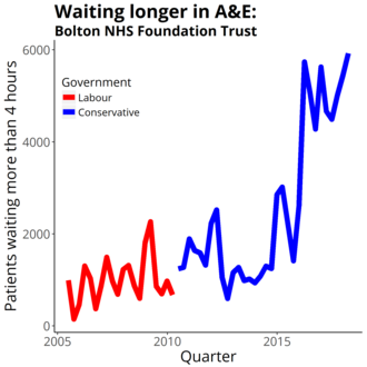 Bolton NHS Foundation Trust - Four-hour target in the emergency department quarterly figures from NHS England Data from https://www.england.nhs.uk/statistics/statistical-work-areas/ae-waiting-times-and-activity/