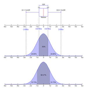 Nishiguchi. Boxplot and a probability density ...