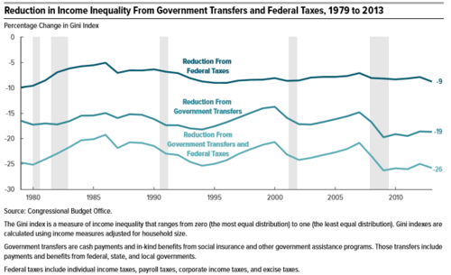 CBO chart illustrating the percent reduction in income inequality due to Federal taxes and income transfers from 1979 to 2011. CBO Effect of Taxes and Transfers on Income Inequality 1979 to 2011.png