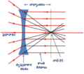 Concave lens - rays pass through focul point.png