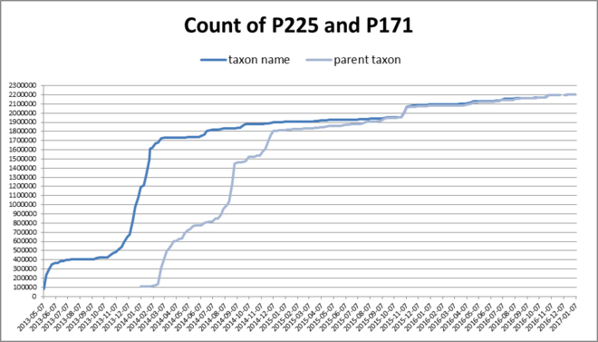 Count of P225 and P171
