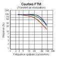 Courbes FTM FilmNégatif.png