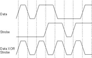 Data strobe encoding - Image: Data Strobe Encoding