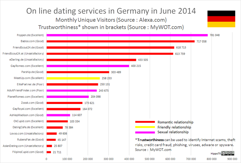 On line dating services in Germany in June 2014 Monthly Unique Visitors (Source : Alexa.com) Trustworthiness* shown in brackets (Source: MyWOT.com)