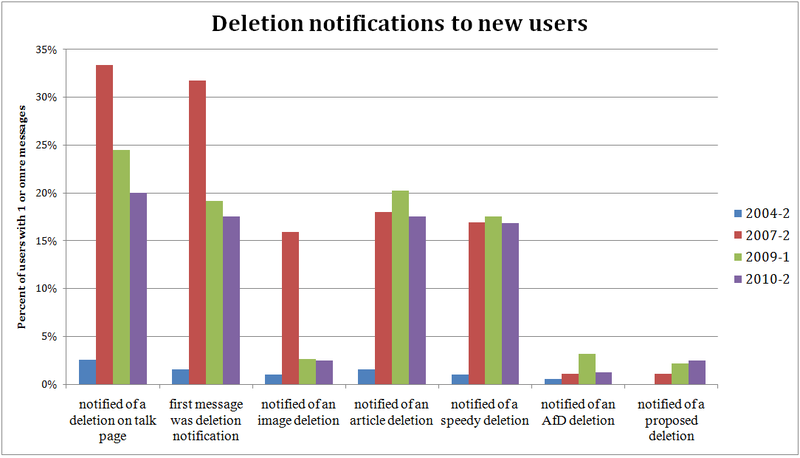 Deletion notifications to new users.png