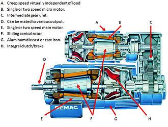 AC motor - AC Motor with sliding rotors