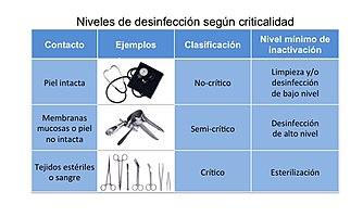 Desinfectantes por criticalidad de aplicación.jpg
