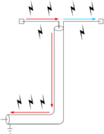 Coax and antenna both acting as radiators instead of only the antenna
