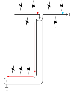 Coax acting as a radiator instead of the antenna.
