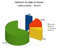 Distribución de empleo CLM 2012.PNG