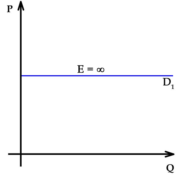 619px-Elasticity-elastic.png