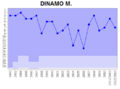 FC Dynamo RPL perfomance.png