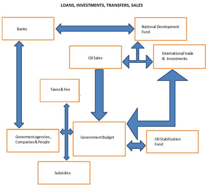 file flow chart iran budget png wikimedia commons