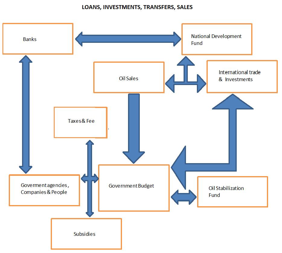 FLOW CHART (IRAN BUDGET).png
