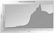 Frankfurt Hoechst Einwohnerentwicklung