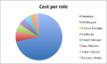 GWT 2.0 grant application costs per role.png