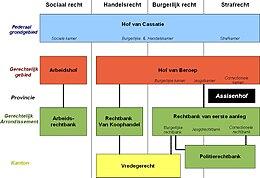 rechterlijke macht in belgi235 wikipedia