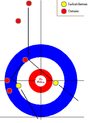 2009 Tim Hortons Brier - Howard's last shot in the Ontario vs. Saskatchewan game, considered to be one of the best curling shots in history.