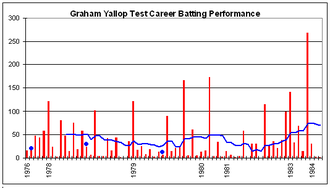 Graham Yallop - Graham Yallop's Test career batting performance.