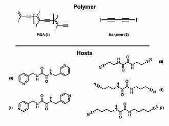 Halogen bond - PIDA, monomer, and host scaffolds used.
