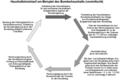 Haushaltskreislauf am Beispiel des Bundeshaushalts.png
