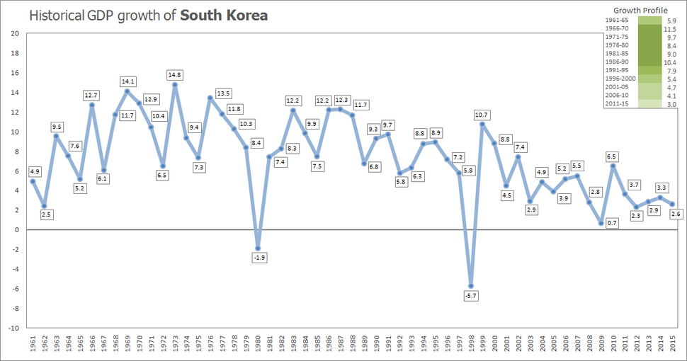 Historical GDP growth of South Korea