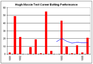 Hugh Massie - Hugh Massie's Test career batting graph.